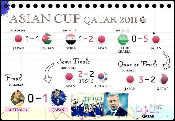 アジアカップカタール2011 優勝